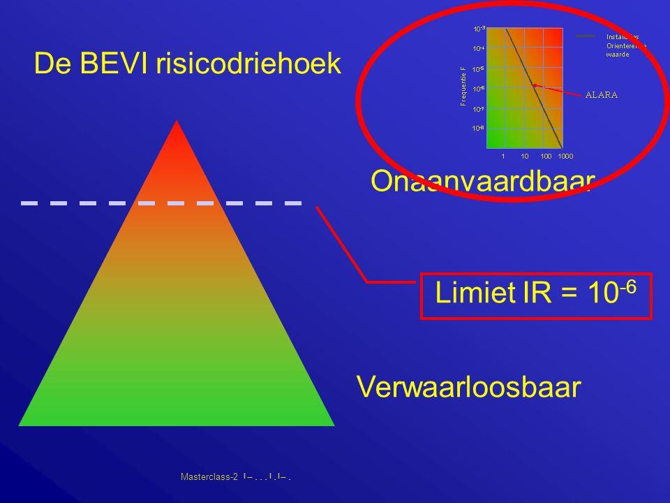 Masterclass-2       De BEVI risicodriehoek Verwaarloosbaar Onaanvaardbaar Limiet IR = 10 -6