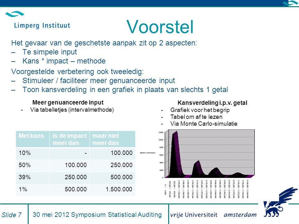 Voorstel Het gevaar van de geschetste aanpak zit op 2 aspecten: –Te simpele input –Kans * impact – methode Voorgestelde verbetering ook tweeledig: –Stimuleer / faciliteer meer genuanceerde input –Toon kansverdeling in een grafiek in plaats van slechts 1 getal 30 mei 2012 Symposium Statistical Auditing Slide 7 Meer genuanceerde input -Via tabelletjes (intervalmethode) Met kansis de impact meer dan maar niet meer dan 10%-100.000 50%100.000250.000 39%250.000500.000 1%500.0001.500.000 Kansverdeling i.p.v.