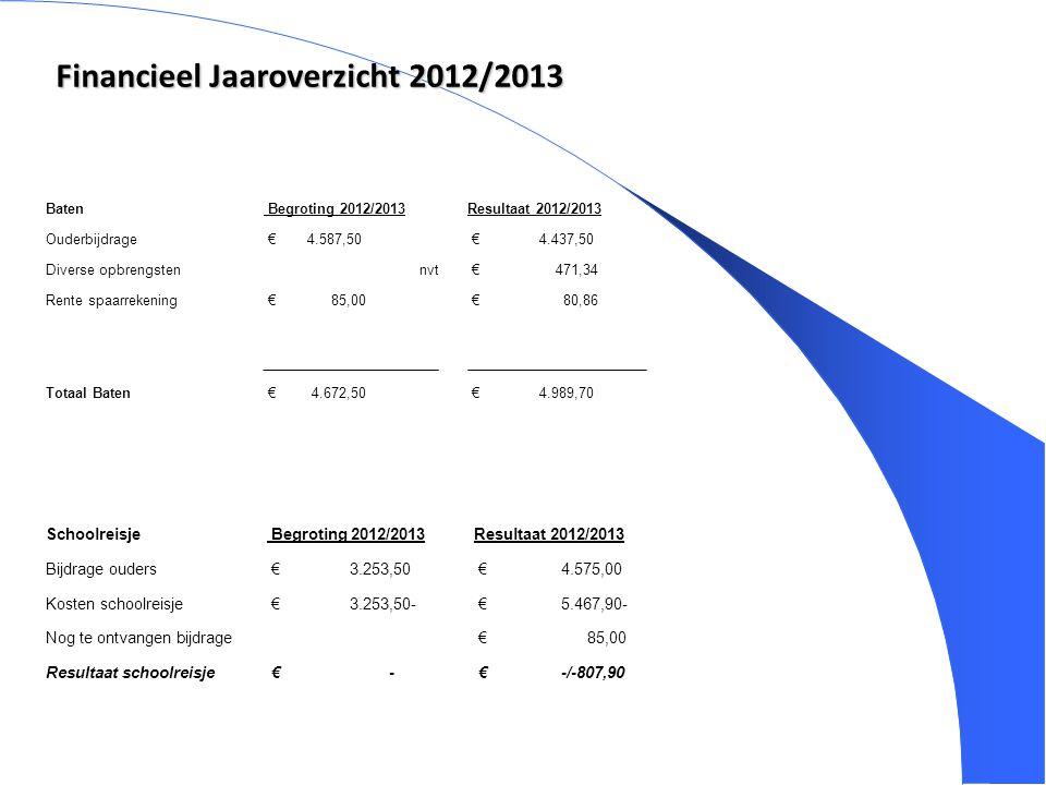 3 Financieel Jaaroverzicht 2012/2013 Baten Begroting 2012/2013Resultaat 2012/2013 Ouderbijdrage € 4.587,50 € 4.437,50 Diverse opbrengstennvt € 471,34