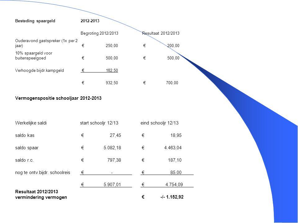 5 Vermogenspositie schooljaar2012-2013 Werkelijke saldistart schooljr 12/13eind schooljr 12/13 saldo kas € 27,45 € 18,95 saldo spaar € 5.082,18 € 4.46