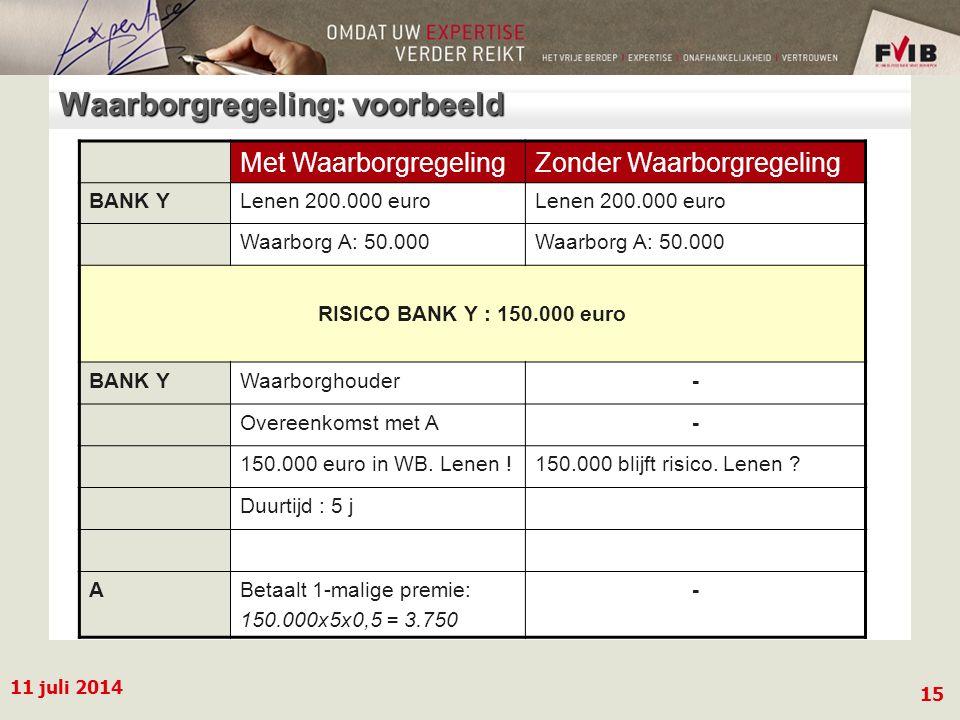 11 juli 2014 15 Waarborgregeling: voorbeeld Met WaarborgregelingZonder Waarborgregeling BANK YLenen 200.000 euro Waarborg A: 50.000 RISICO BANK Y : 150.000 euro BANK YWaarborghouder- Overeenkomst met A- 150.000 euro in WB.