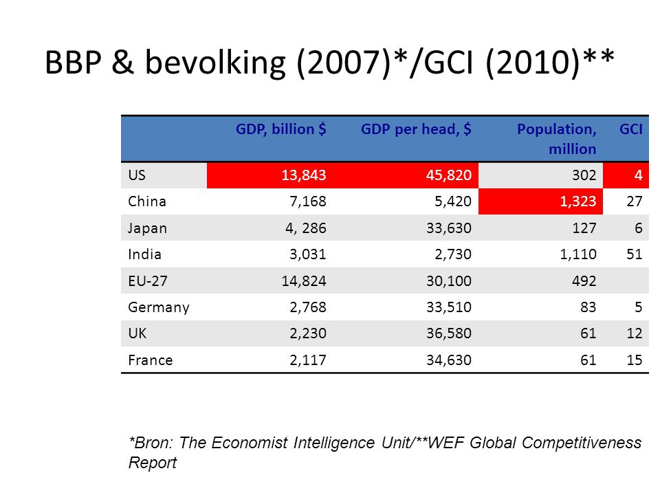 Aandeel wereld BBP: prognose* 1995200720202030 US21.719.418.316.6 China 5.510.117.722.7 Japan 8.3 6.0 4.6 3.6 India 3.1 4.3 6.9 8.7 Russia 2.8 2.9 3.1 2.7 EU-2724.520.818.615.6 Germany 5.3 3.9 3.2 2.5 UK 3.4 3.1 2.9 2.5 France 3.6 3.0 2.5 2.1 *Bron: Economist Intelligence unit