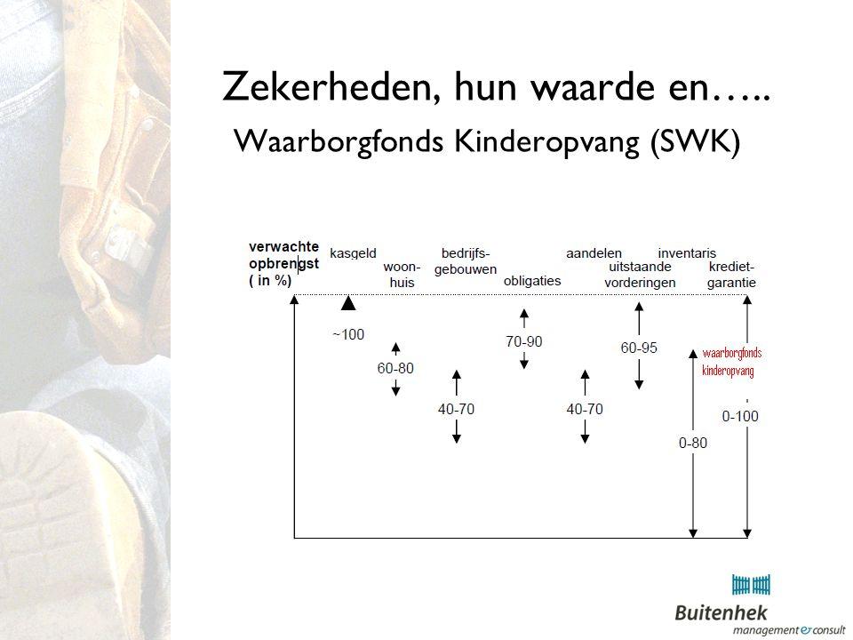 Zekerheden, hun waarde en….. Waarborgfonds Kinderopvang (SWK)