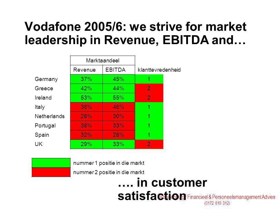 Roodenburg 2 Financieel & Personeelsmanagement Advies (0172 619 312) Vodafone 2005/6: we strive for market leadership in Revenue, EBITDA and… ….