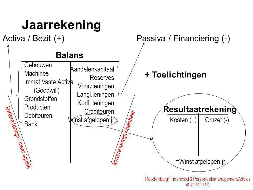 Roodenburg 2 Financieel & Personeelsmanagement Advies (0172 619 312) Jaarrekening Gebouwen Machines Immat Vaste Activa (Goodwill) Grondstoffen Product