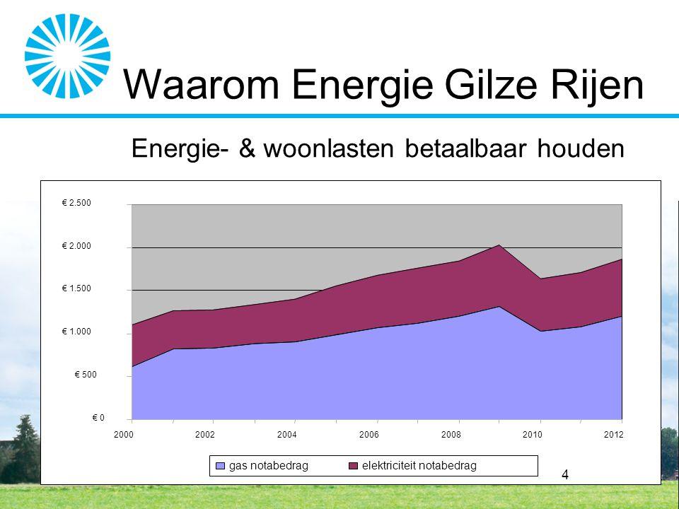 2. Onafhankelijk van grote partijen & instabiele landen Waarom Energie Gilze Rijen
