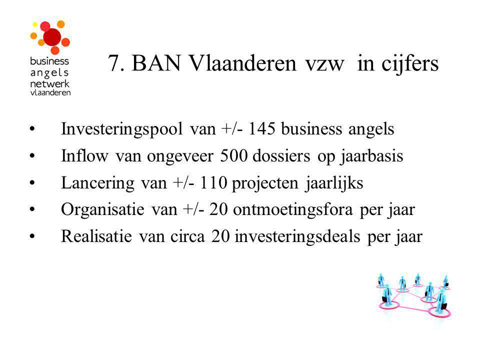7. BAN Vlaanderen vzw in cijfers Investeringspool van +/- 145 business angels Inflow van ongeveer 500 dossiers op jaarbasis Lancering van +/- 110 proj