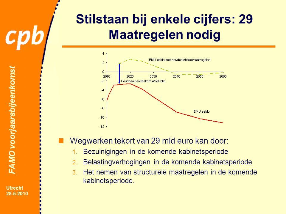 FAMO voorjaarsbijeenkomst Utrecht 28-5-2010 Stilstaan bij enkele cijfers: 29 Maatregelen nodig Wegwerken tekort van 29 mld euro kan door: 1.