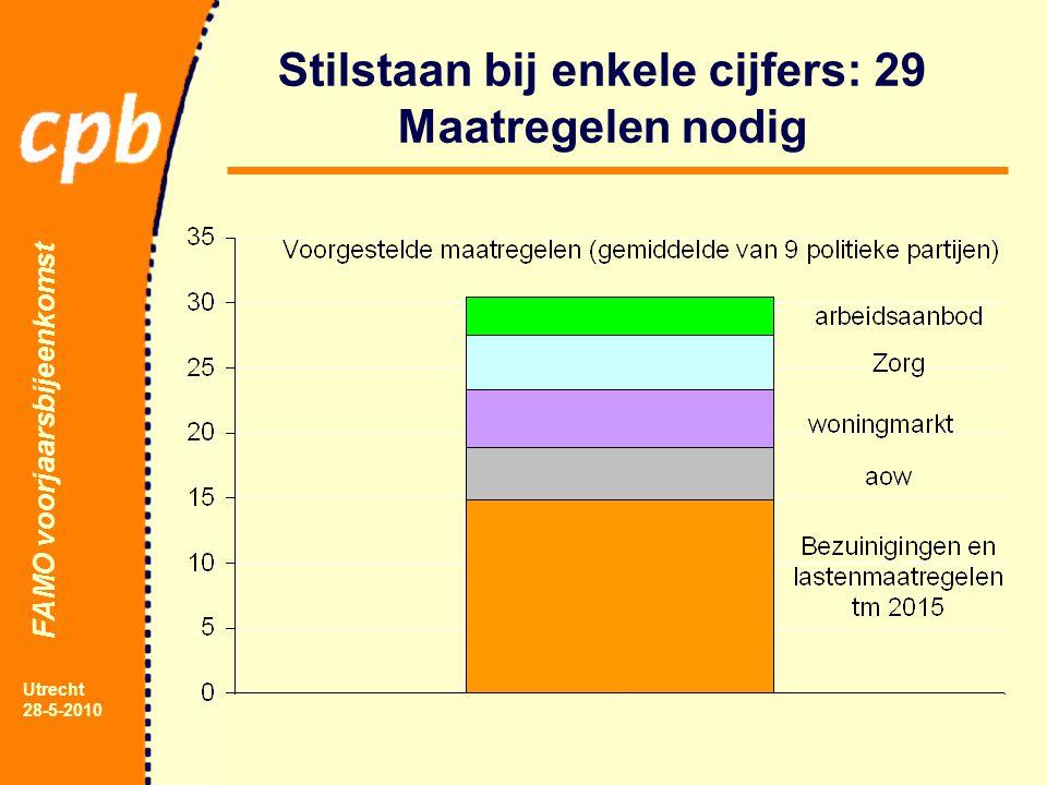 FAMO voorjaarsbijeenkomst Utrecht 28-5-2010 Stilstaan bij enkele cijfers: 29 Maatregelen nodig