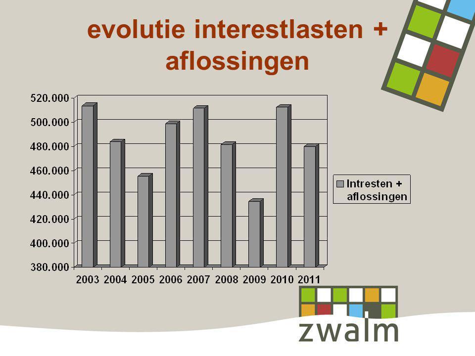 evolutie interestlasten + aflossingen