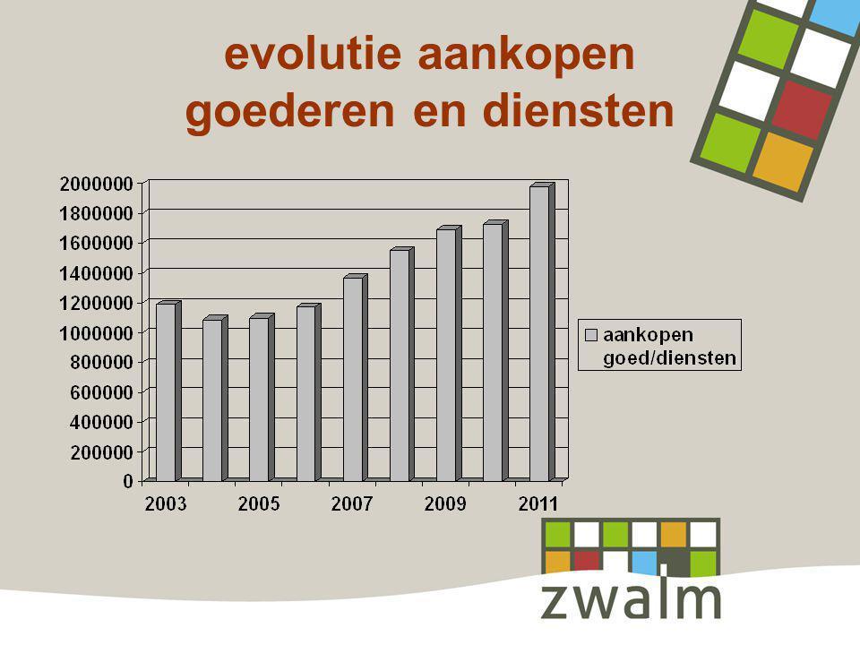evolutie aankopen goederen en diensten