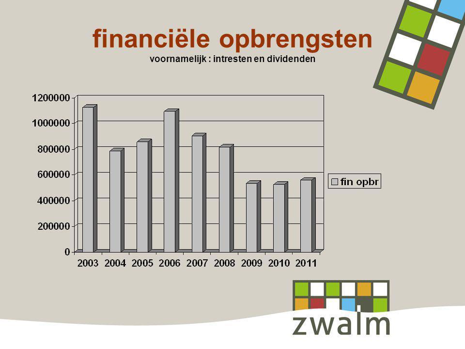 financiële opbrengsten voornamelijk : intresten en dividenden