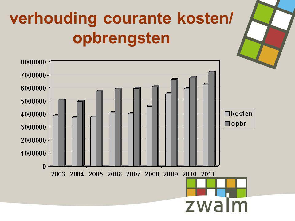 verhouding courante kosten/ opbrengsten