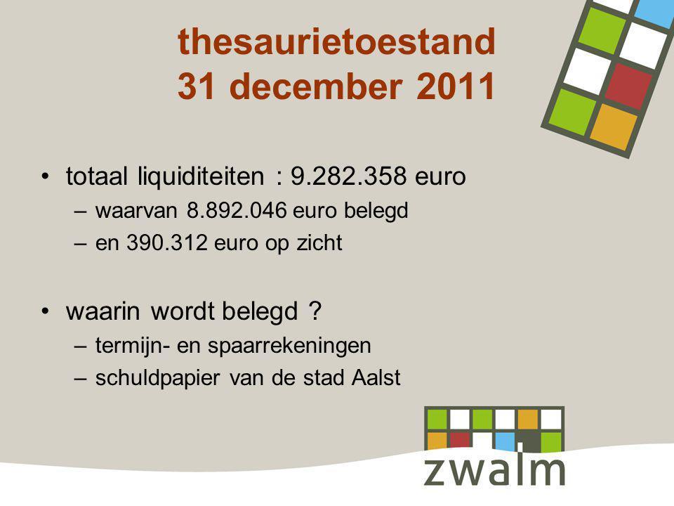 thesaurietoestand 31 december 2011 totaal liquiditeiten : 9.282.358 euro –waarvan 8.892.046 euro belegd –en 390.312 euro op zicht waarin wordt belegd .