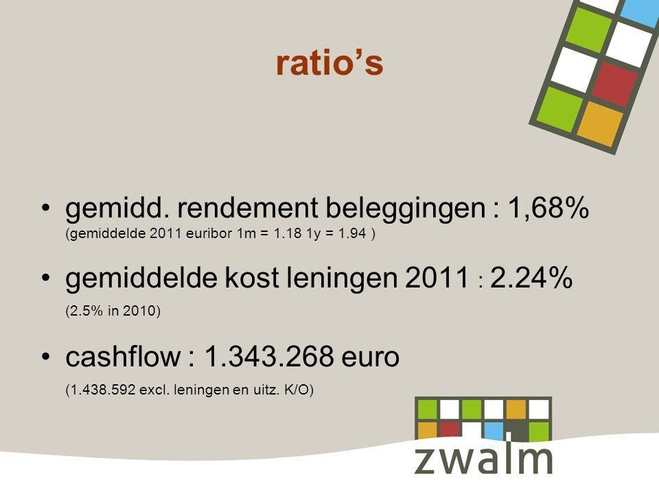 ratio's gemidd. rendement beleggingen : 1,68% (gemiddelde 2011 euribor 1m = 1.18 1y = 1.94 ) gemiddelde kost leningen 2011 : 2.24% (2.5% in 2010) cash