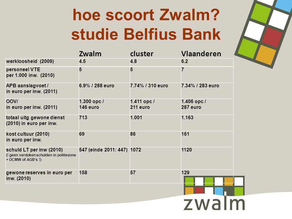 hoe scoort Zwalm? studie Belfius Bank ZwalmclusterVlaanderen werkloosheid (2009)4.54.86.2 personeel VTE per 1.000 inw. (2010) 557 APB aanslagvoet / in