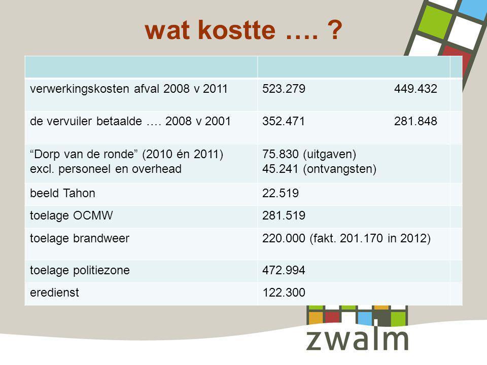 """wat kostte …. ? verwerkingskosten afval 2008 v 2011523.279 449.432 de vervuiler betaalde …. 2008 v 2001352.471 281.848 """"Dorp van de ronde"""" (2010 én 20"""