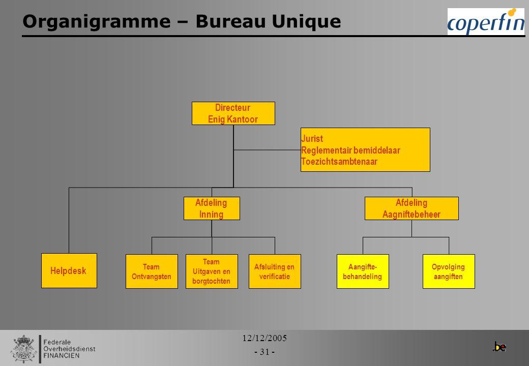 12/12/2005 - 31 - Organigramme – Bureau Unique Directeur Enig Kantoor Afdeling Aagniftebeheer Afdeling Inning Helpdesk Team Ontvangsten Team Uitgaven