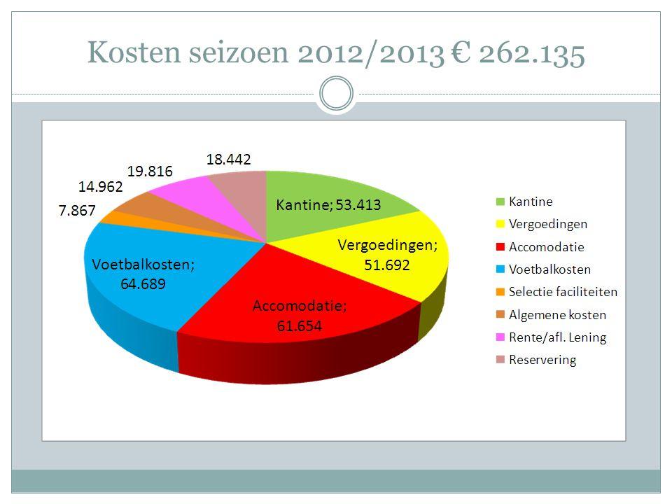 Kosten seizoen 2012/2013 € 262.135