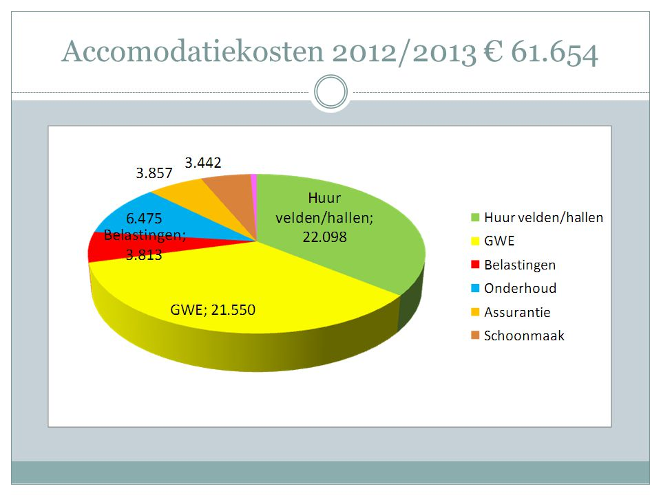 Accomodatiekosten 2012/2013 € 61.654