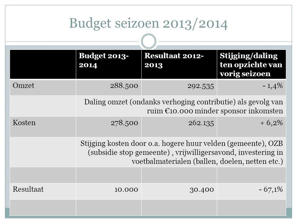 Budget seizoen 2013/2014 Budget 2013- 2014 Resultaat 2012- 2013 Stijging/daling ten opzichte van vorig seizoen Omzet288.500292.535- 1,4% Daling omzet (ondanks verhoging contributie) als gevolg van ruim €10.000 minder sponsor inkomsten Kosten278.500262.135+ 6,2% Stijging kosten door o.a.