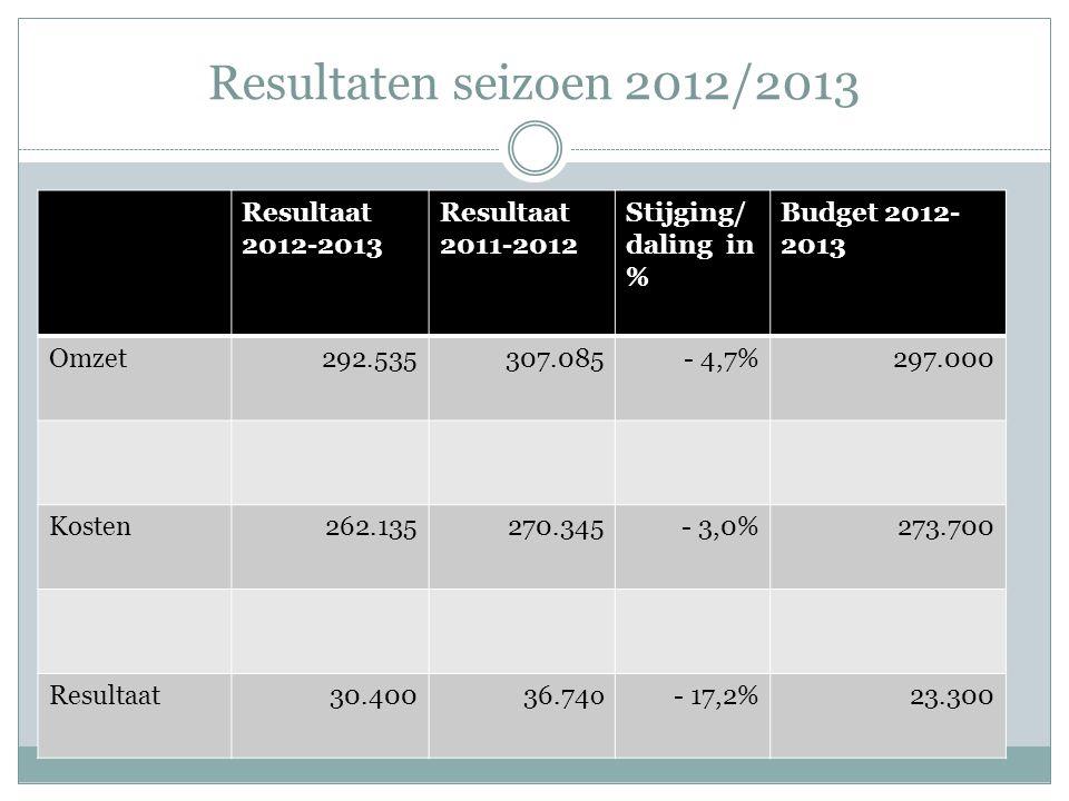 Resultaten seizoen 2012/2013 Resultaat 2012-2013 Resultaat 2011-2012 Stijging/ daling in % Budget 2012- 2013 Omzet292.535307.085- 4,7%297.000 Kosten262.135270.345- 3,0%273.700 Resultaat30.40036.74o- 17,2%23.300
