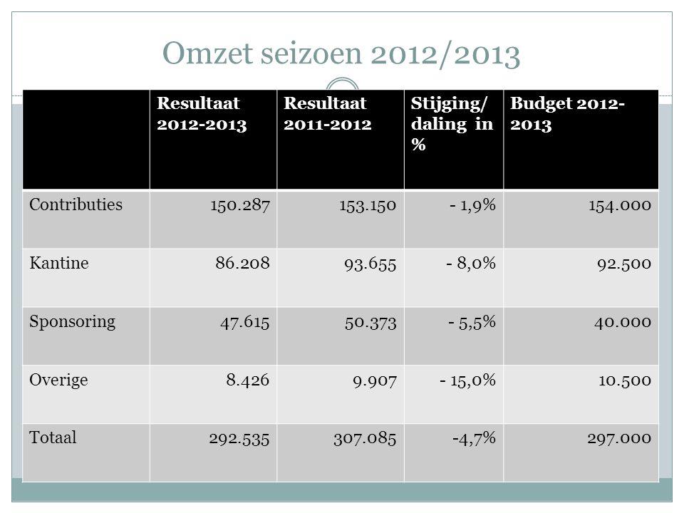 Omzet seizoen 2012/2013 Resultaat 2012-2013 Resultaat 2011-2012 Stijging/ daling in % Budget 2012- 2013 Contributies150.287153.150- 1,9%154.000 Kantine86.20893.655- 8,0%92.500 Sponsoring47.61550.373- 5,5%40.000 Overige8.4269.907- 15,0%10.500 Totaal292.535307.085-4,7%297.000