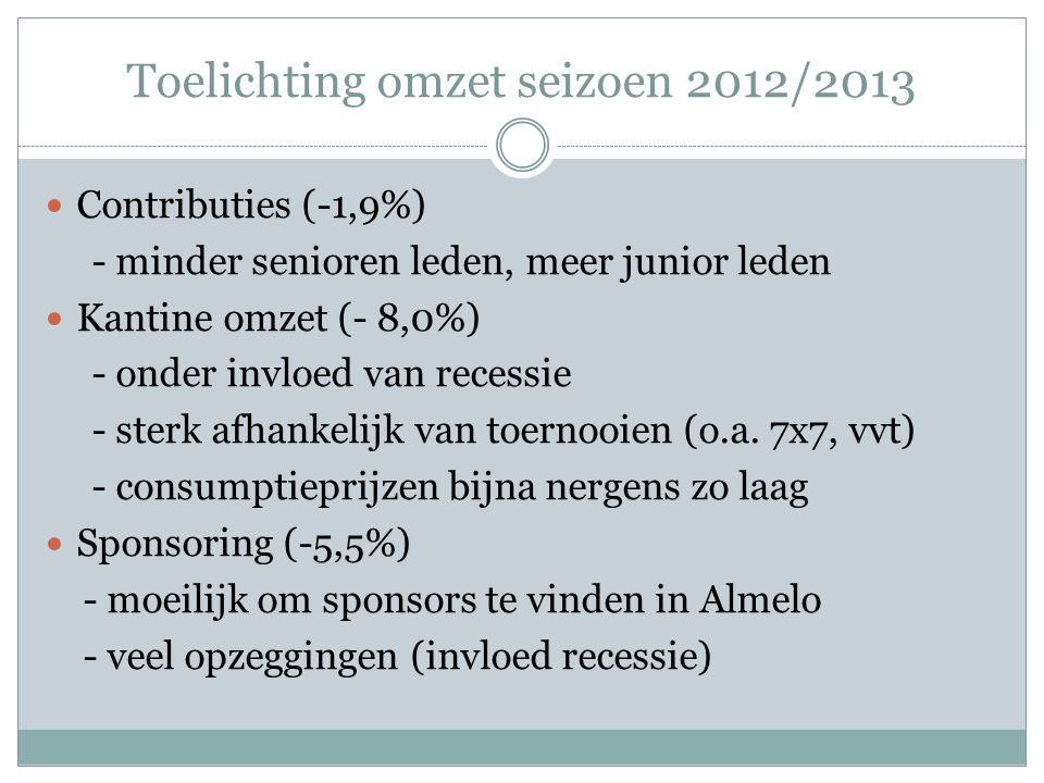 Toelichting omzet seizoen 2012/2013 Contributies (-1,9%) - minder senioren leden, meer junior leden Kantine omzet (- 8,0%) - onder invloed van recessie - sterk afhankelijk van toernooien (o.a.