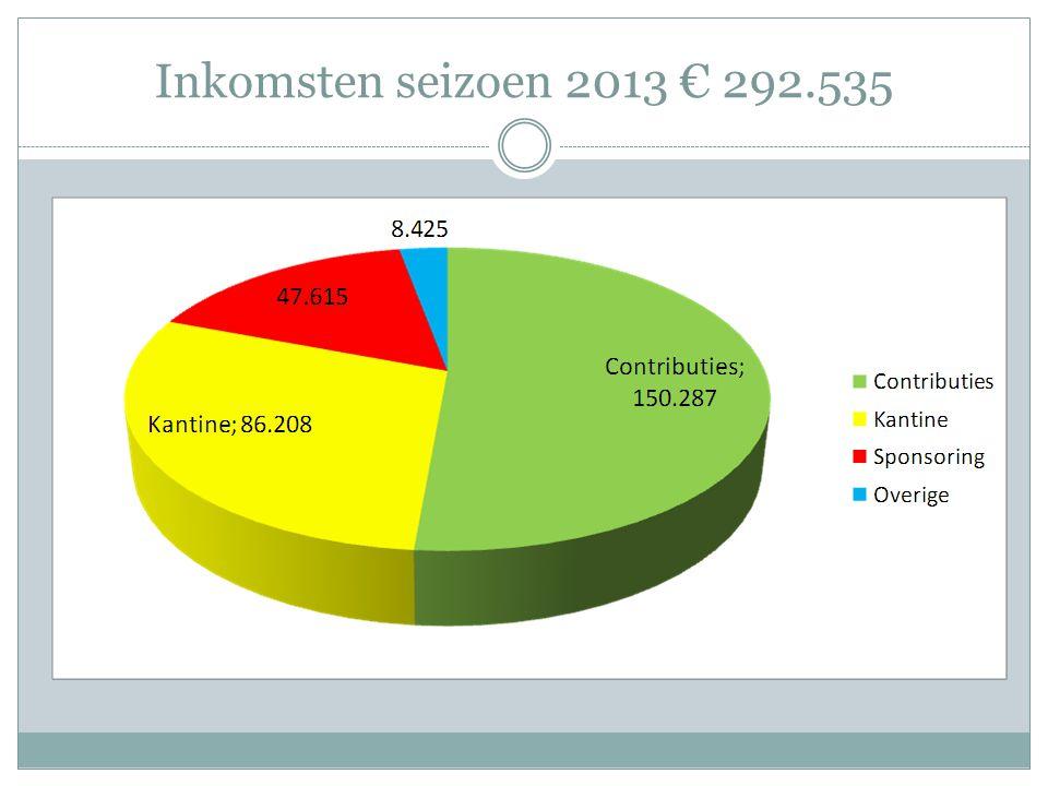 Inkomsten seizoen 2013 € 292.535