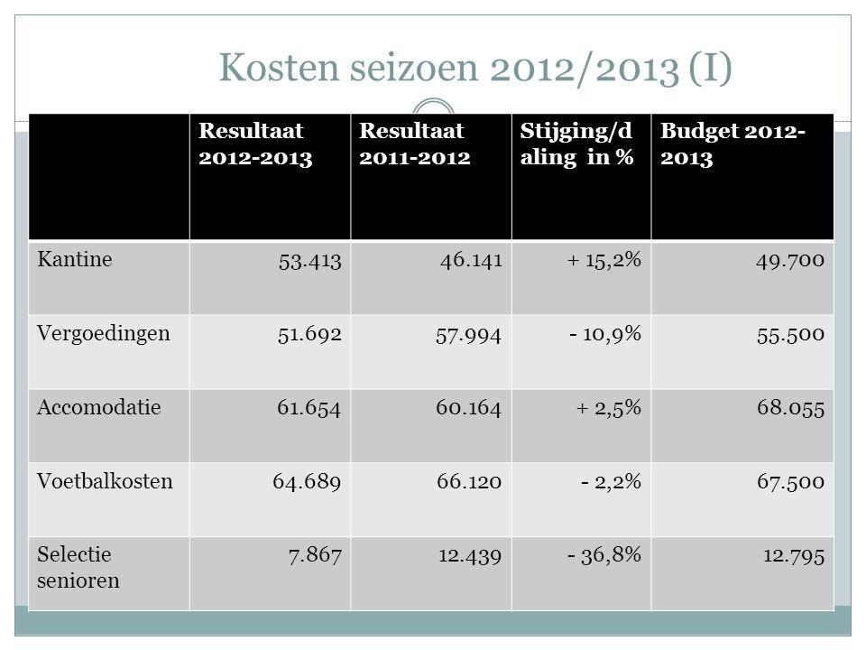 Kosten seizoen 2012/2013 (I) Resultaat 2012-2013 Resultaat 2011-2012 Stijging/d aling in % Budget 2012- 2013 Kantine53.41346.141+ 15,2%49.700 Vergoedingen51.69257.994- 10,9%55.500 Accomodatie61.65460.164+ 2,5%68.055 Voetbalkosten64.68966.120- 2,2%67.500 Selectie senioren 7.86712.439- 36,8%12.795