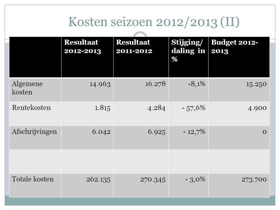 Kosten seizoen 2012/2013 (II) Resultaat 2012-2013 Resultaat 2011-2012 Stijging/ daling in % Budget 2012- 2013 Algemene kosten 14.96316.278-8,1%15.250 Rentekosten1.8154.284- 57,6%4.900 Afschrijvingen6.0426.925- 12,7%0 Totale kosten262.135270.345- 3,0%273.700