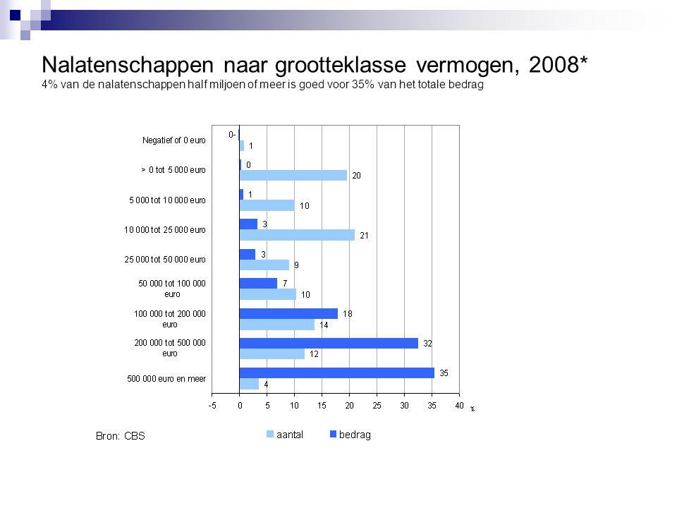 Nalatenschappen naar grootteklasse vermogen, 2008* 4% van de nalatenschappen half miljoen of meer is goed voor 35% van het totale bedrag