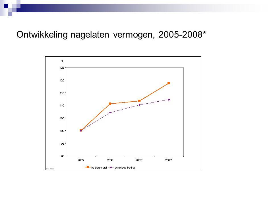 Ontwikkeling nagelaten vermogen, 2005-2008*