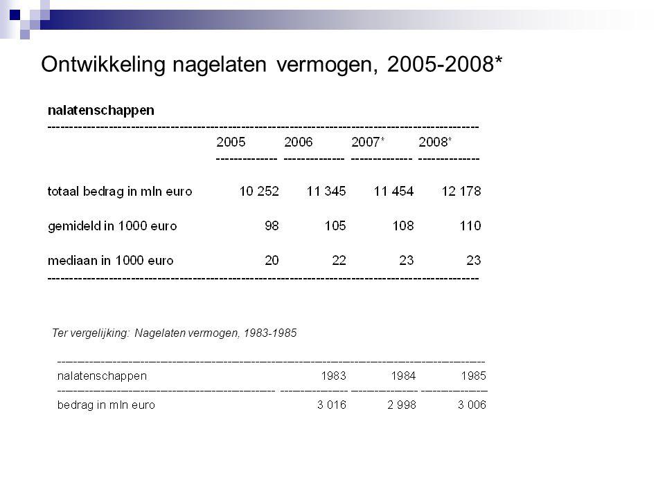 Ter vergelijking: Nagelaten vermogen, 1983-1985