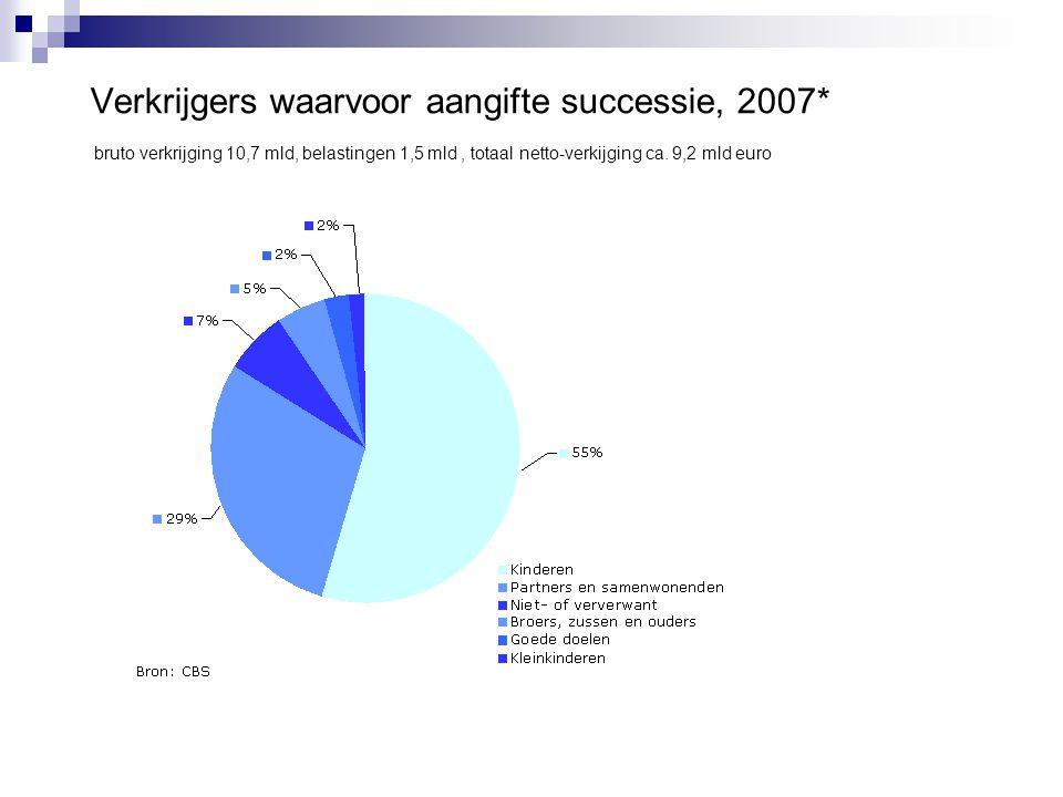 Verkrijgers waarvoor aangifte successie, 2007* bruto verkrijging 10,7 mld, belastingen 1,5 mld, totaal netto-verkijging ca. 9,2 mld euro