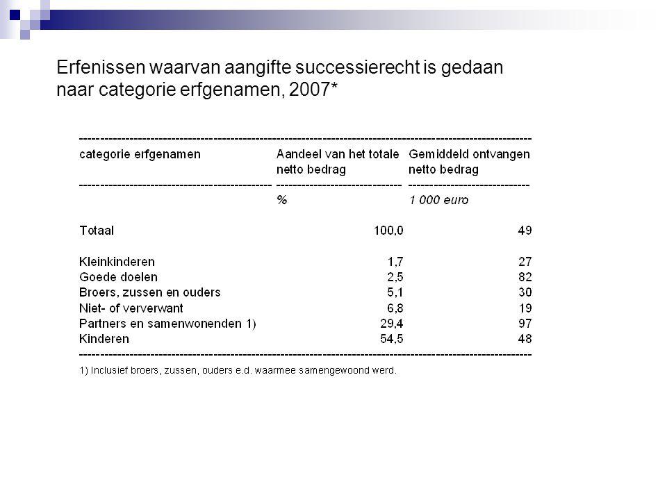 Erfenissen waarvan aangifte successierecht is gedaan naar categorie erfgenamen, 2007*