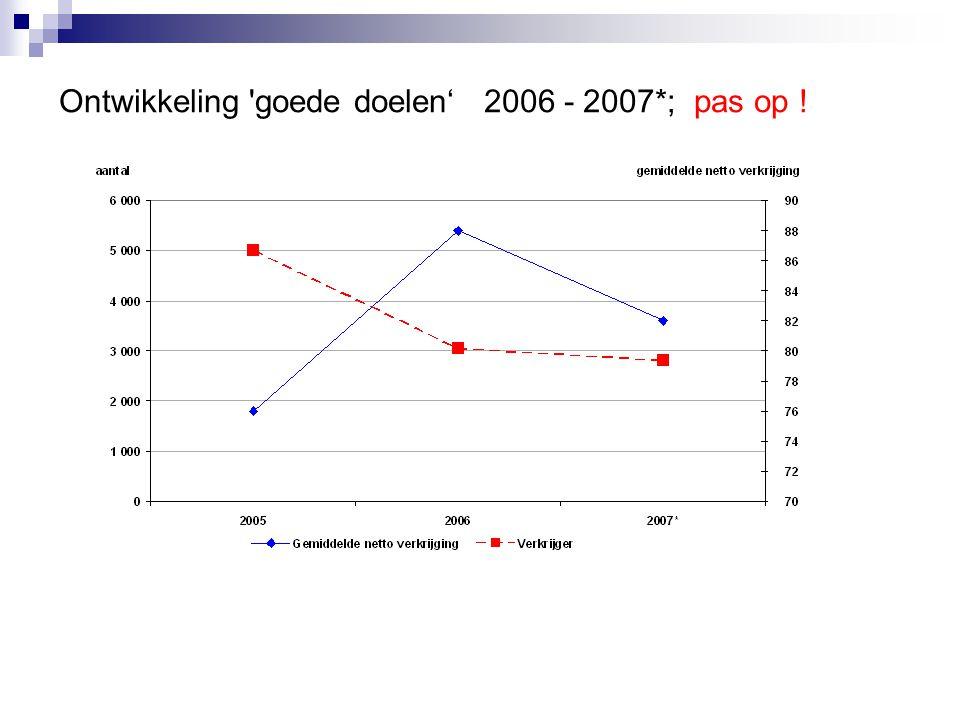 Ontwikkeling 'goede doelen' 2006 - 2007*; pas op !