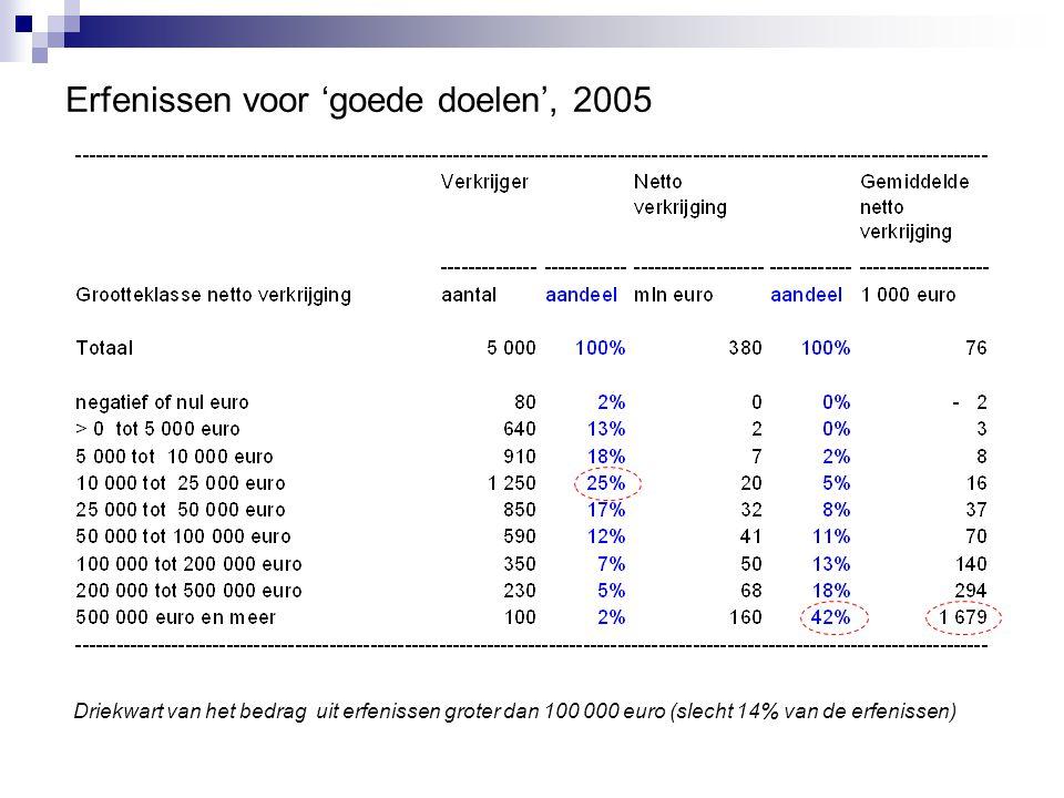 Erfenissen voor 'goede doelen', 2005 Driekwart van het bedrag uit erfenissen groter dan 100 000 euro (slecht 14% van de erfenissen)