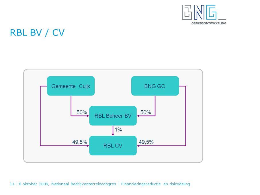 RBL BV / CV 11   8 oktober 2009, Nationaal bedrijventerreincongres   Financieringsreductie en risicodeling