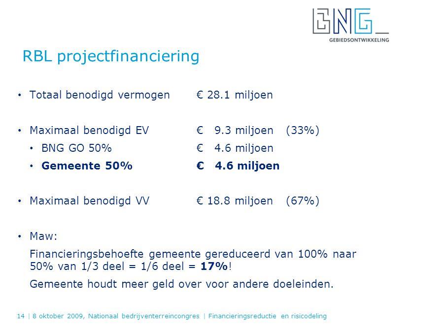 RBL projectfinanciering Totaal benodigd vermogen€ 28.1 miljoen Maximaal benodigd EV€ 9.3 miljoen(33%) BNG GO 50%€ 4.6 miljoen Gemeente 50%€ 4.6 miljoen Maximaal benodigd VV€ 18.8 miljoen(67%) Maw: Financieringsbehoefte gemeente gereduceerd van 100% naar 50% van 1/3 deel = 1/6 deel = 17%.