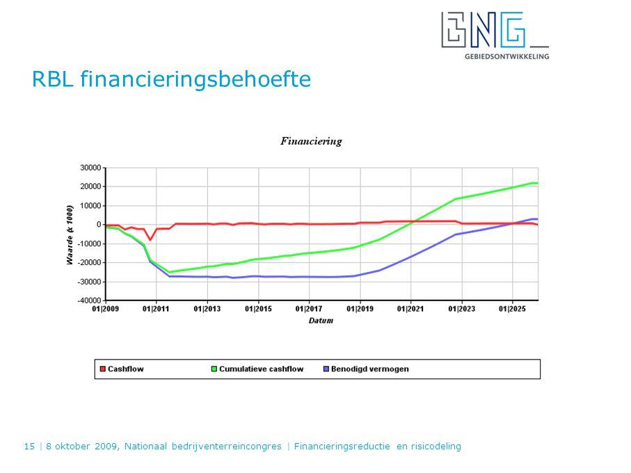 RBL financieringsbehoefte 15   8 oktober 2009, Nationaal bedrijventerreincongres   Financieringsreductie en risicodeling