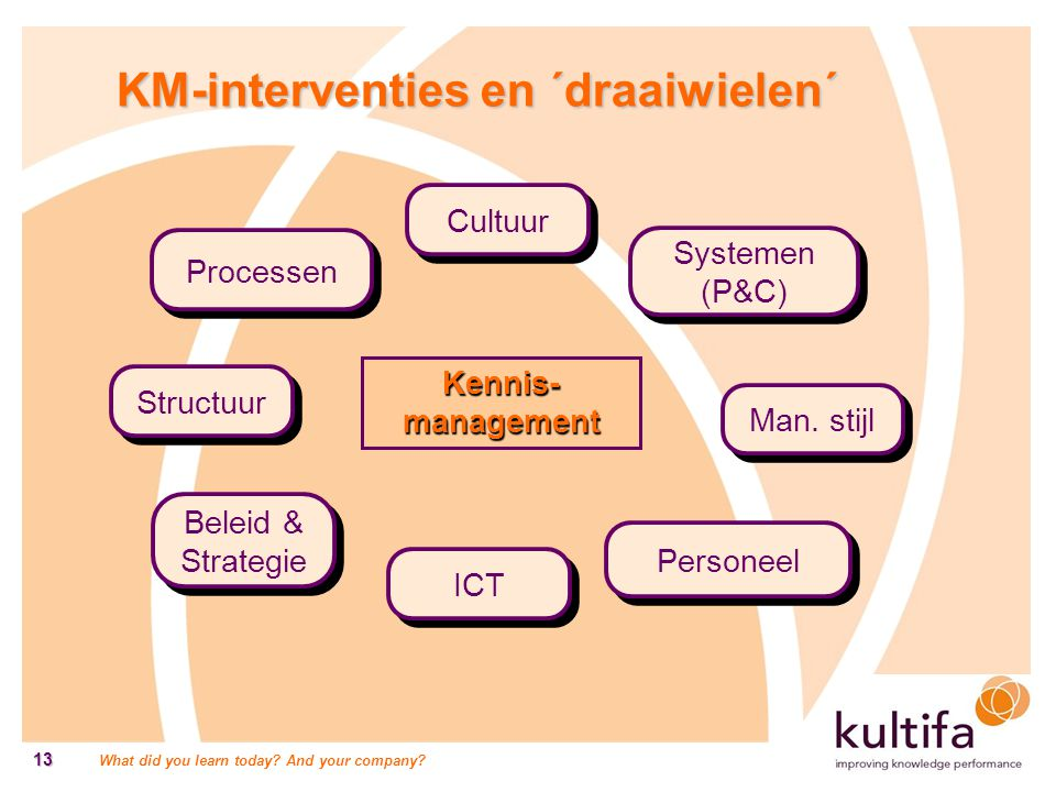 What did you learn today? And your company? 13 KM-interventies en ´draaiwielen´ Processen Personeel Kennis- management Cultuur Systemen (P&C) ICT Bele