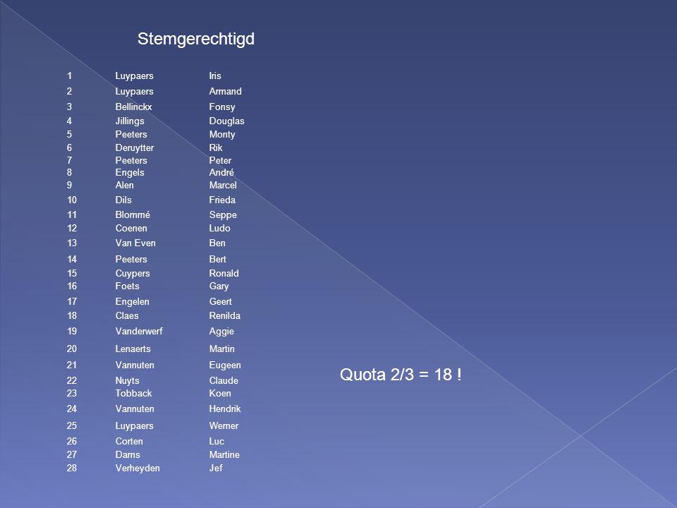  Begin 2012 › vzw BB-leden (ref.Vlamo) : 31 › stemgerechtigd : 28  Uit (1) : › Bert Peeters  In (3) : › Koen Minnaert -> stemgerechtigd › Marc Maes -> stemgerechtigd › Nico Stynen -> stemgerechtigd  Begin 2013 : › BB-leden (Vlamo) : 31 -1 +3 = 33 -- Stemgerechtigd (30)  Voorstel herschikking › Motto : een vereniging wordt gemaakt/beleefd/gevoeld op de activiteiten (repetities, concerten, social events) gedurende het jaar. › Stemgerechtigd : Voorbije jaar effectief meegewerkt aan doelstellingen vzw › Oud-leden : ->erelid als vorm van blijvende erkenning