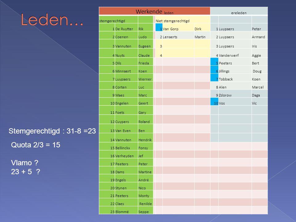  Activiteiten 2012 › AV 15/1/12 › Repetities :  8/1/12 tot 30/12/12 : 39/41 of 95% !, (2 afgelast) › RVB's : 7/3/12 - 30/5/12 – 19/9/12 - 16/12/12 › 3 Concerten  SSS18, CC De Werft : 24/3 (met Carlo Nardozza)  Meifeesten (St.-Amands) : 5/5 (barslecht weer)  Prov.Concours: 7 /11 (75% Uitmuntendheid ) › Bbq Ganzerik : 1/7 › Dagelijks werk/administratie secretariaat/penningmeester/website  Op zoek naar dirigent  Op zoek naar drummer, pianist, trompettist, trombonist  Voorbereiding concours – deelnemende bezetting  In memoriam : Jean 's Jegers - Muun Ghijs