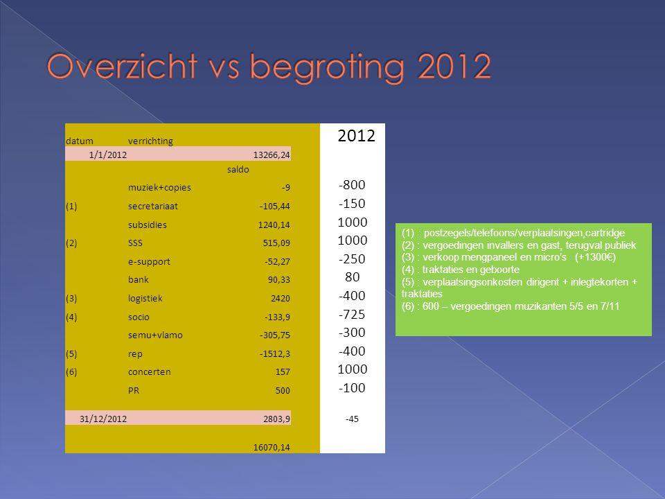 datumverrichting 2012 1/1/2012 13266,24 saldo muziek+copies-9 -800 (1)secretariaat-105,44 -150 subsidies1240,14 1000 (2)SSS515,09 1000 e-support-52,27 -250 bank90,33 80 (3)logistiek 2420 -400 (4)socio-133,9 -725 semu+vlamo-305,75 -300 (5)rep-1512,3 -400 (6)concerten157 1000 PR500 -100 31/12/20122803,9-45 16070,14 (1): postzegels/telefoons/verplaatsingen,cartridge (2) : vergoedingen invallers en gast, terugval publiek (3) : verkoop mengpaneel en micro's (+1300€) (4) : traktaties en geboorte (5) : verplaatsingsonkosten dirigent + inlegtekorten + traktaties (6) : 600 – vergoedingen muzikanten 5/5 en 7/11