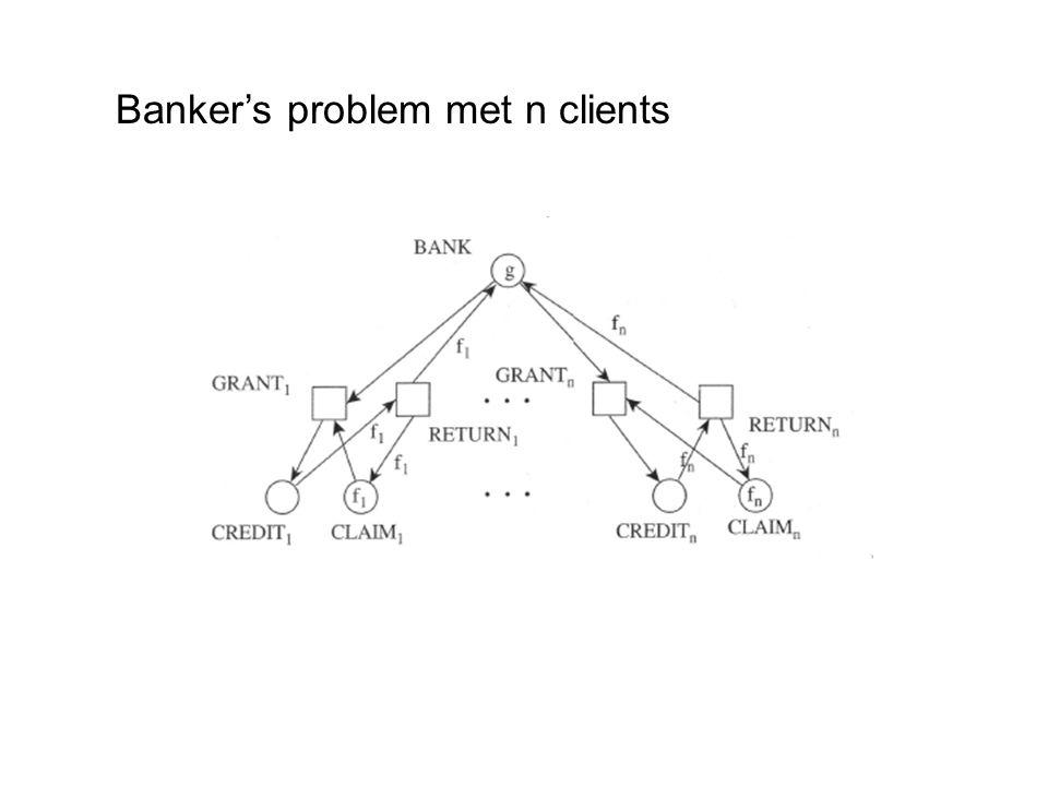 Banker's problem met n clients