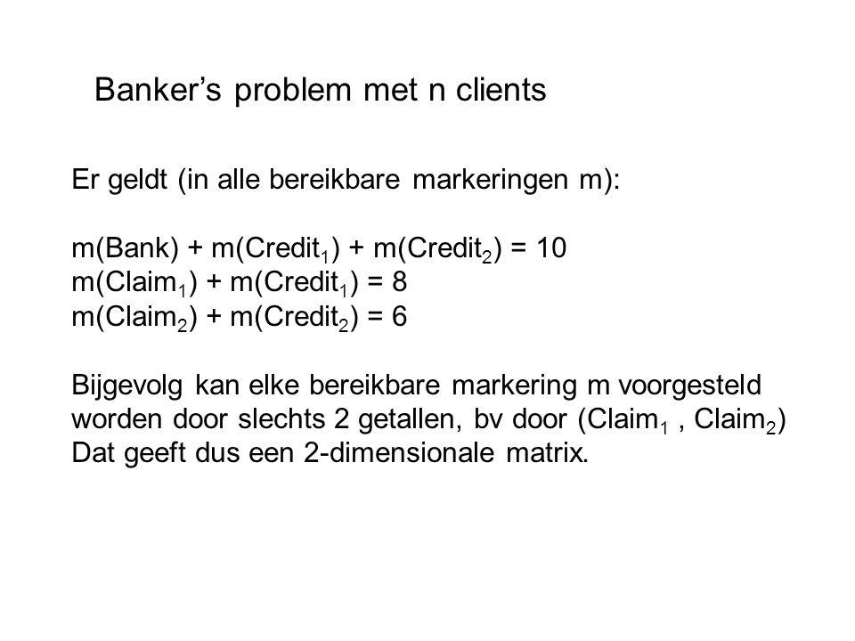 Banker's problem met n clients Er geldt (in alle bereikbare markeringen m): m(Bank) + m(Credit 1 ) + m(Credit 2 ) = 10 m(Claim 1 ) + m(Credit 1 ) = 8 m(Claim 2 ) + m(Credit 2 ) = 6 Bijgevolg kan elke bereikbare markering m voorgesteld worden door slechts 2 getallen, bv door (Claim 1, Claim 2 ) Dat geeft dus een 2-dimensionale matrix.