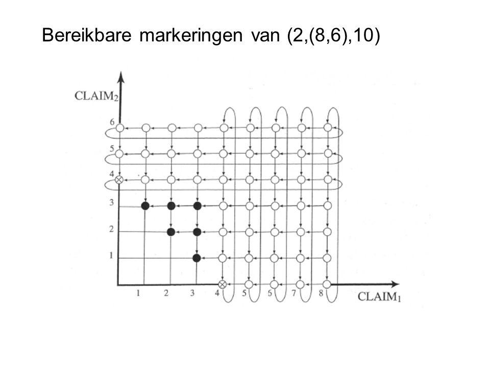 Bereikbare markeringen van (2,(8,6),10)