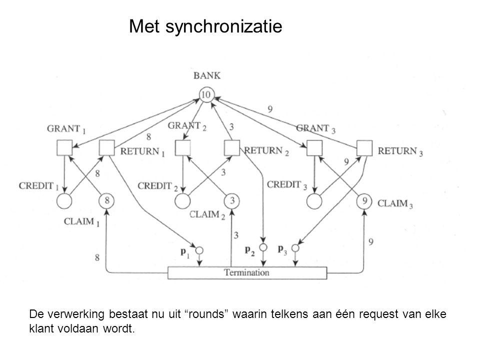 Met synchronizatie De verwerking bestaat nu uit rounds waarin telkens aan één request van elke klant voldaan wordt.