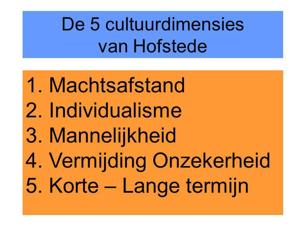 14 1. Machtsafstand 2. Individualisme 3. Mannelijkheid 4. Vermijding Onzekerheid 5. Korte – Lange termijn De 5 cultuurdimensies van Hofstede